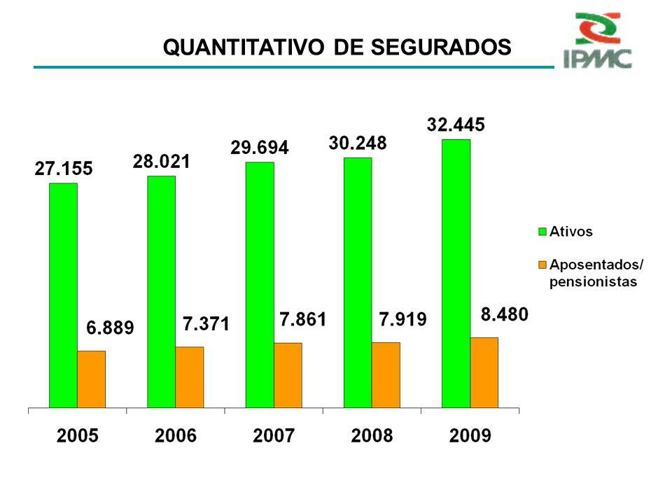 PROPORÇÃO DE ATIVOS/INATIVOS Fonte IPMC/SMRH - 2009