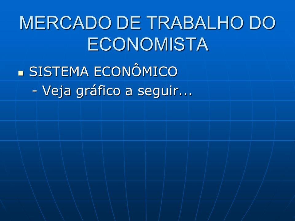 MERCADO DE TRABALHO DO ECONOMISTA SISTEMA ECONÔMICO SISTEMA ECONÔMICO - Veja gráfico a seguir...