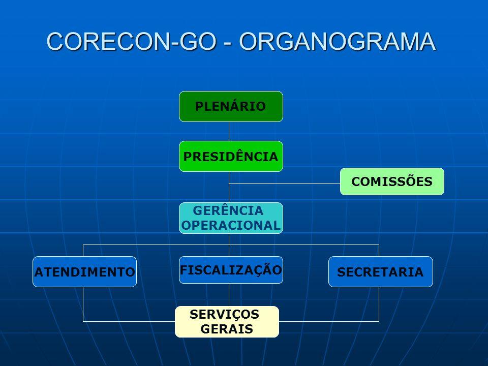 CORECON-GO - ORGANOGRAMA PLENÁRIO PRESIDÊNCIA GERÊNCIA OPERACIONAL FISCALIZAÇÃO ATENDIMENTOSECRETARIA SERVIÇOS GERAIS COMISSÕES