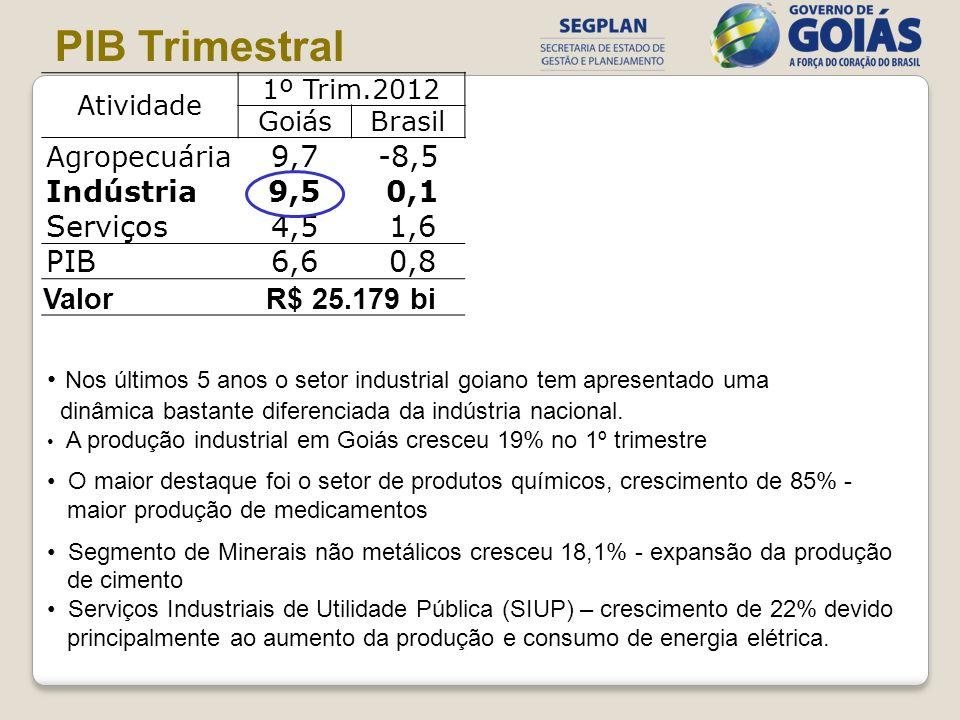 Atividade 1º Trim.2012 GoiásBrasil Agropecuária 9,7-8,5 Indústria9,5 0,1 Serviços4,5 1,6 PIB6,6 0,8 ValorR$ 25.179 bi PIB Trimestral Nos últimos 5 ano