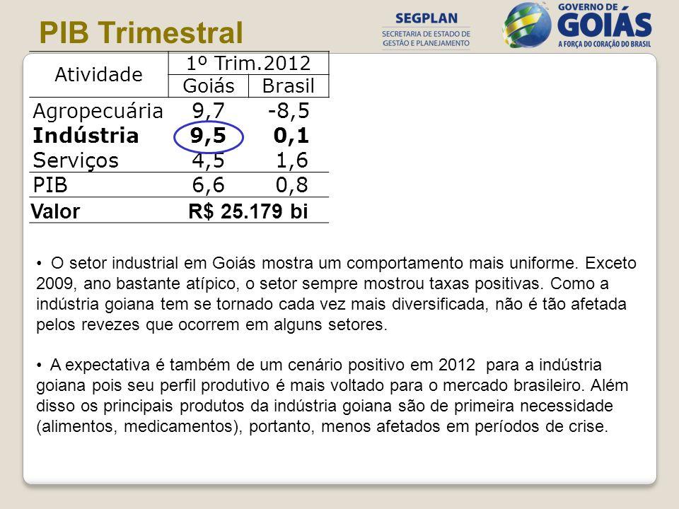 Atividade 1º Trim.2012 GoiásBrasil Agropecuária 9,7-8,5 Indústria9,5 0,1 Serviços4,5 1,6 PIB6,6 0,8 ValorR$ 25.179 bi PIB Trimestral O setor industria