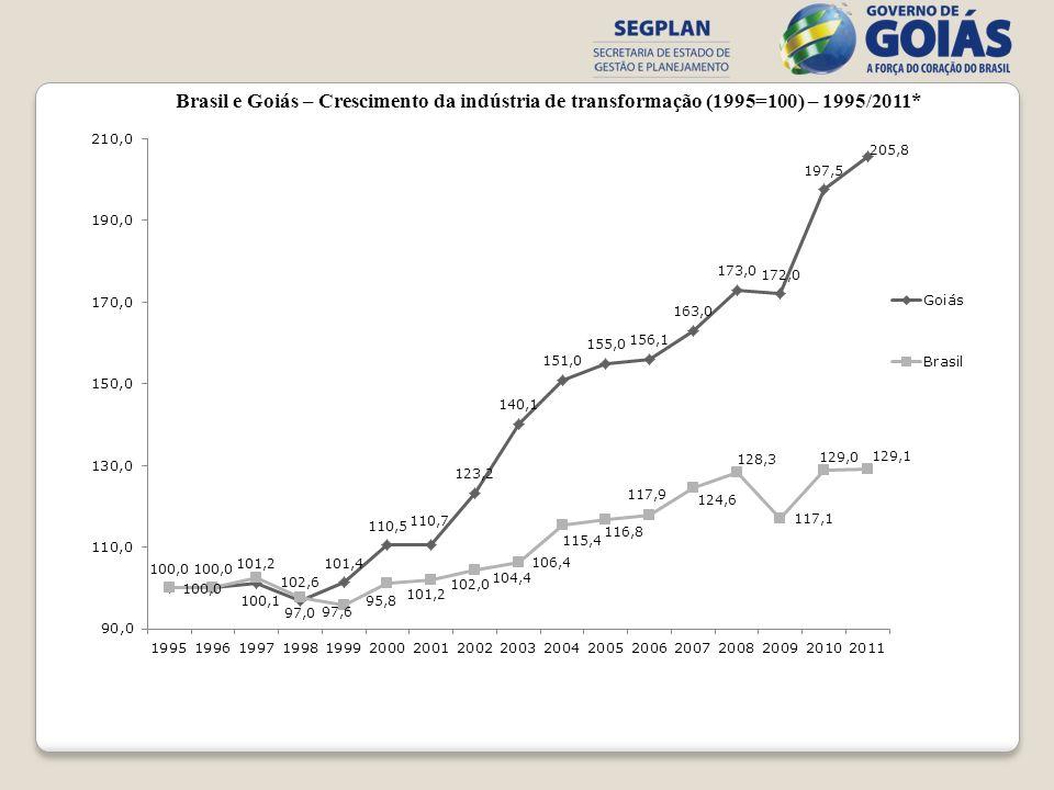 Brasil e Goiás – Crescimento da indústria de transformação (1995=100) – 1995/2011*
