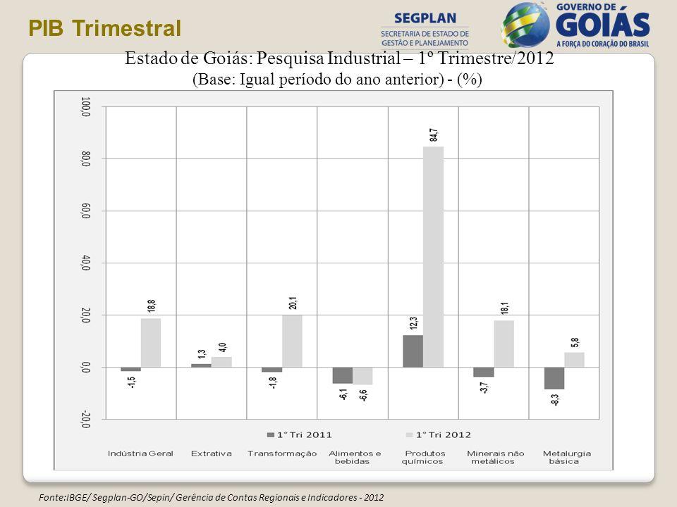 Estado de Goiás: Pesquisa Industrial – 1º Trimestre/2012 (Base: Igual período do ano anterior) - (%) Fonte:IBGE/ Segplan-GO/Sepin/ Gerência de Contas