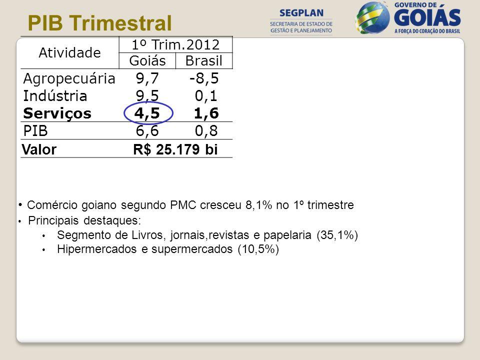 Atividade 1º Trim.2012 GoiásBrasil Agropecuária 9,7-8,5 Indústria9,5 0,1 Serviços4,5 1,6 PIB6,6 0,8 ValorR$ 25.179 bi PIB Trimestral Comércio goiano s