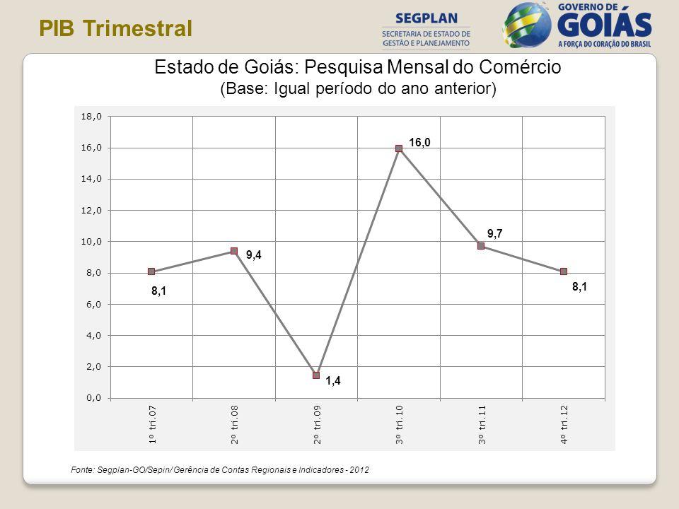 Estado de Goiás: Pesquisa Mensal do Comércio (Base: Igual período do ano anterior) Fonte: Segplan-GO/Sepin/ Gerência de Contas Regionais e Indicadores