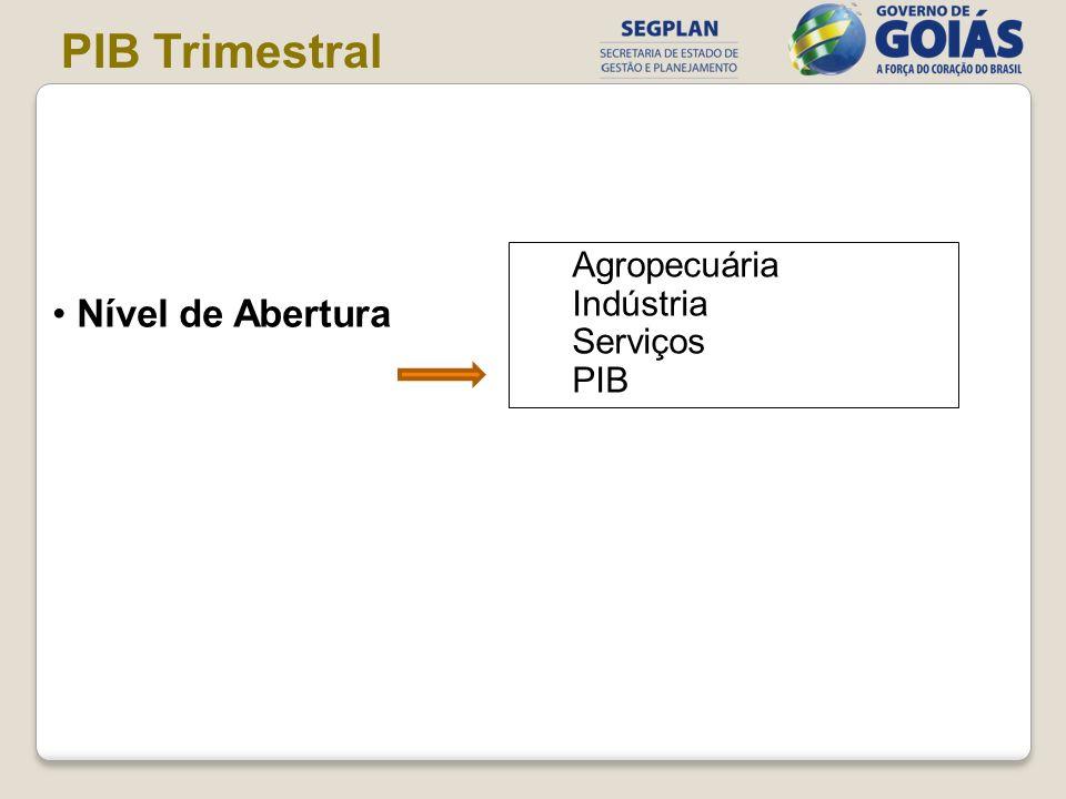 Nível de Abertura PIB Trimestral Agropecuária Indústria Serviços PIB