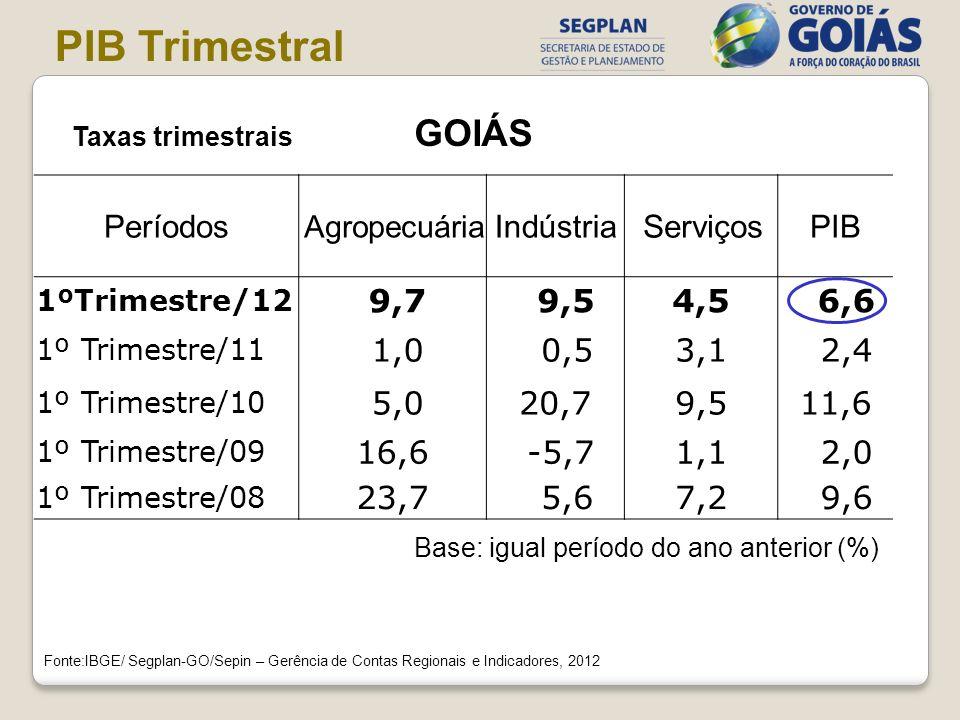 Base: igual período do ano anterior (%) Fonte:IBGE/ Segplan-GO/Sepin – Gerência de Contas Regionais e Indicadores, 2012 Períodos Agropecuária Indústri