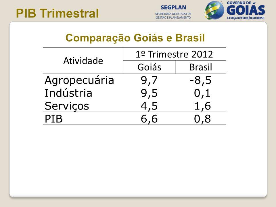 Atividade 1º Trimestre 2012 GoiásBrasil Agropecuária9,7-8,5 Indústria9,5 0,1 Serviços4,5 1,6 PIB6,6 0,8 Comparação Goiás e Brasil PIB Trimestral