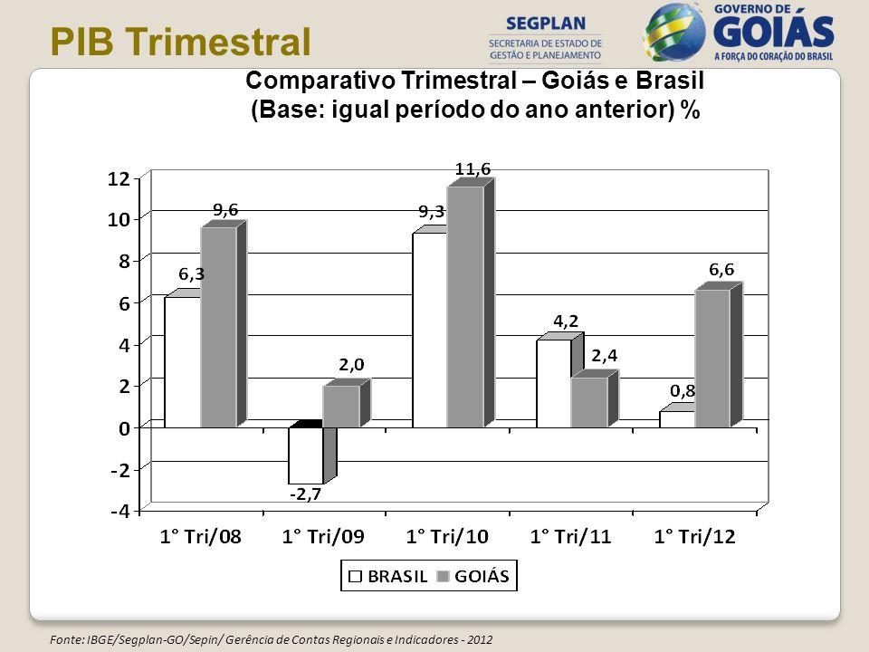 Comparativo Trimestral – Goiás e Brasil (Base: igual período do ano anterior) % Fonte: IBGE/Segplan-GO/Sepin/ Gerência de Contas Regionais e Indicador