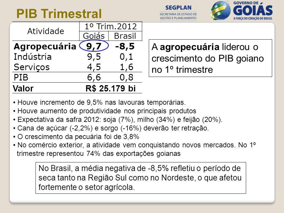 Atividade 1º Trim.2012 GoiásBrasil Agropecuária 9,7-8,5 Indústria9,5 0,1 Serviços4,5 1,6 PIB6,6 0,8 ValorR$ 25.179 bi PIB Trimestral Houve incremento