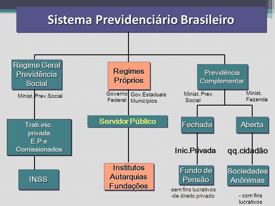 novembro 2007Cláudio J. Trezub Sistema de proteção social que assegura o sustento do trabalhador e de sua família, quando ele não puder trabalhar por