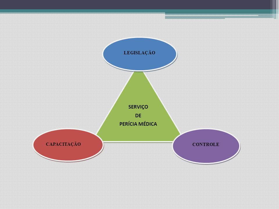 PERICIA MÉDICA SERVIDORES Modernização / Paradigmas visão estratégica dos gestores + vontade política dos administradores três aspectos fundamentais: