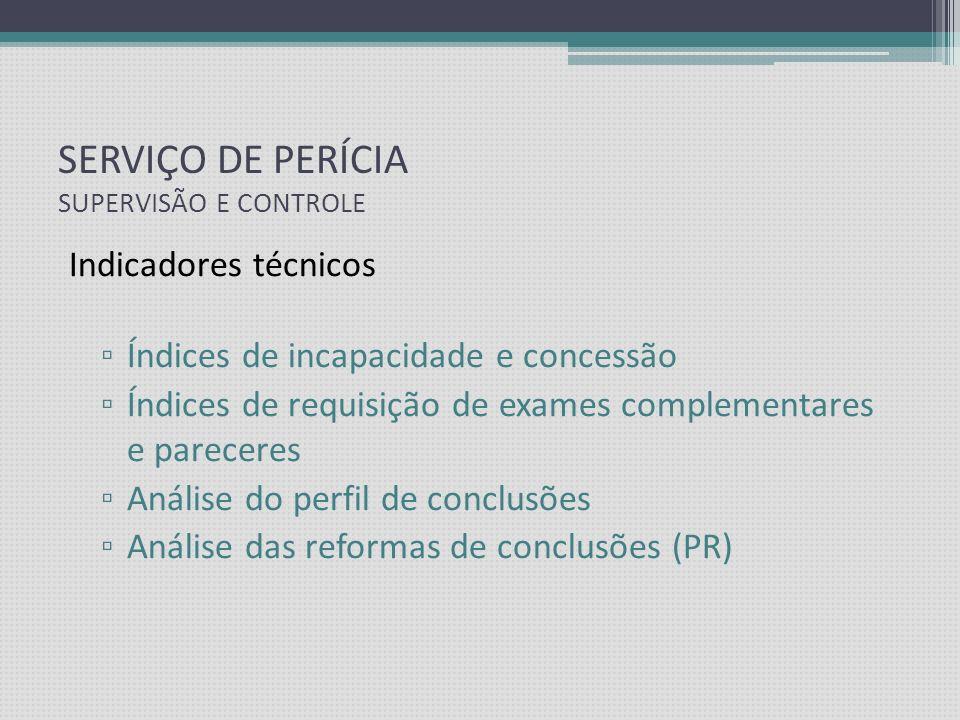 SERVIÇO DE PERÍCIA SUPERVISÃO E CONTROLE Indicadores de desempenho Controle de prazos e tempo médio de realização dos exames Resolutividade Inconformi