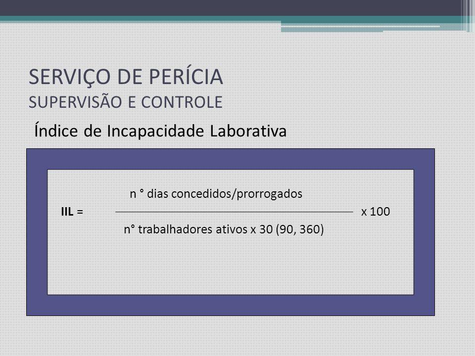 SERVIÇO DE PERÍCIA SUPERVISÃO E CONTROLE Índice de Incapacidade Laborativa Correlaciona o número de dias concedidos com o potencial de dias de trabalh