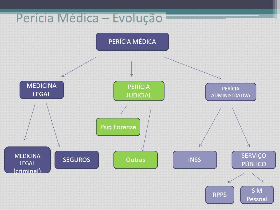 PERÍCIA MÉDICA SERVIDOR PÚBLICO EVOLUÇÃO – 2 VERTENTES 01/07/2008Dr. Cláudio J. Trezub JUNTA MÉDICA Perícia de Servidor (LTS) PREVIDENCIÁRIA (Benefíci