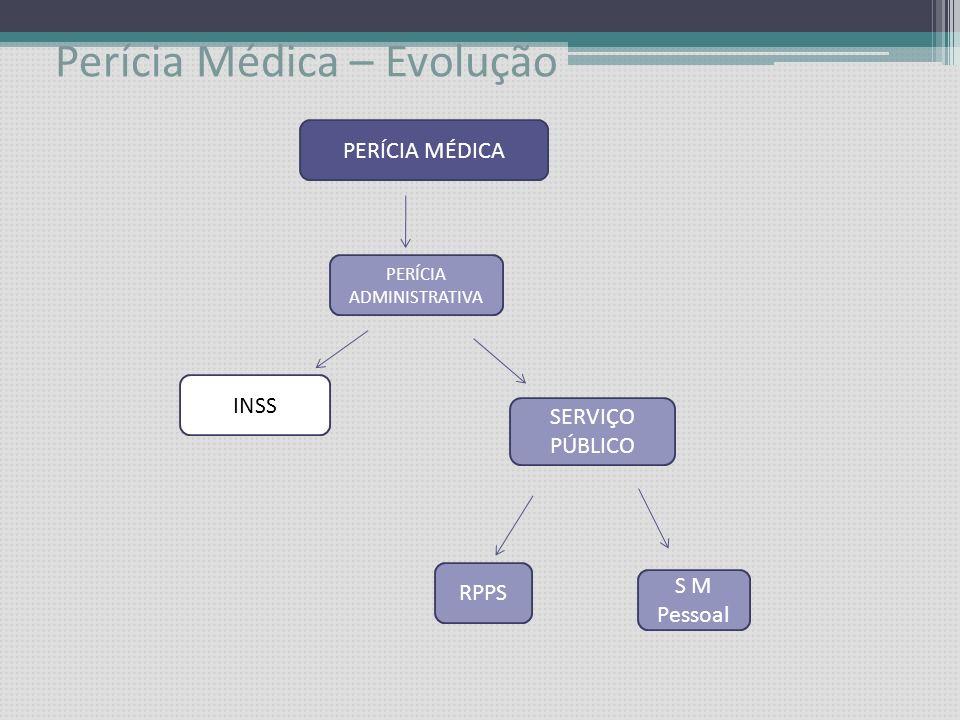 Perícia Médica – Evolução SERVIÇO PÚBLICO MEDICINA LEGAL (criminal) SEGUROS MEDICINA LEGAL PERÍCIA ADMINISTRATIVA PERÍCIA MÉDICA INSS Psiq Forense Out