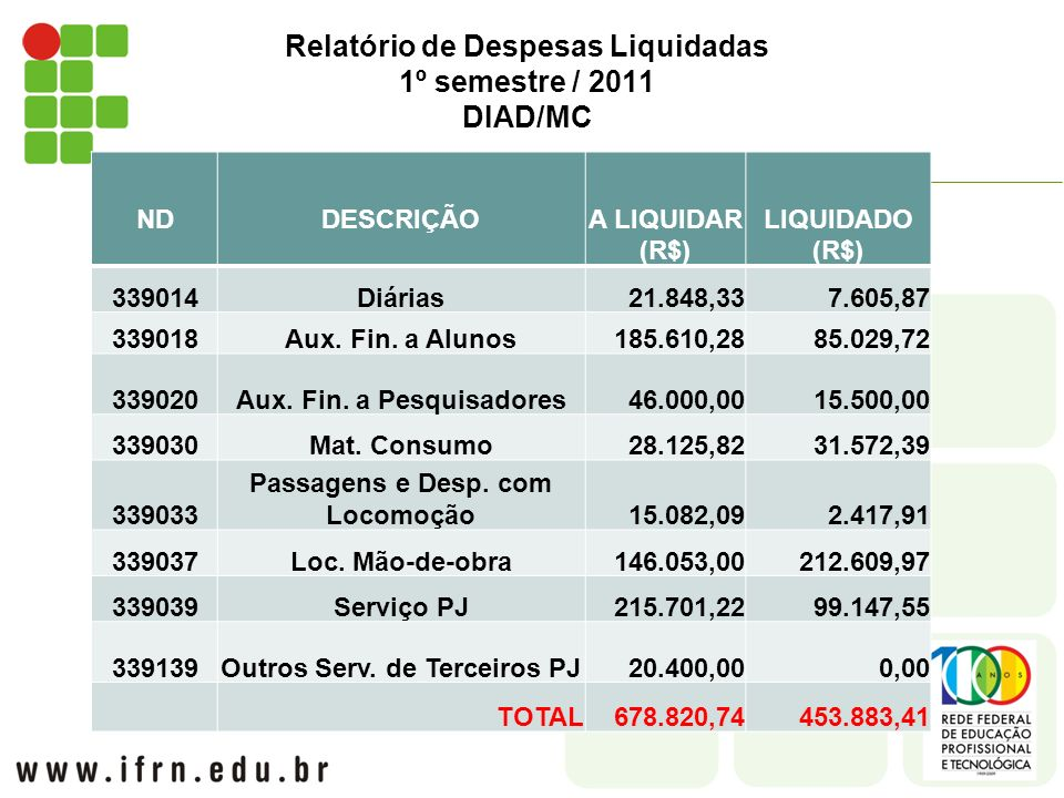 Relatório de Despesas Liquidadas 1º semestre / 2011 DIAD/MC NDDESCRIÇÃOA LIQUIDAR (R$) LIQUIDADO (R$) 339014Diárias21.848,337.605,87 339018Aux.
