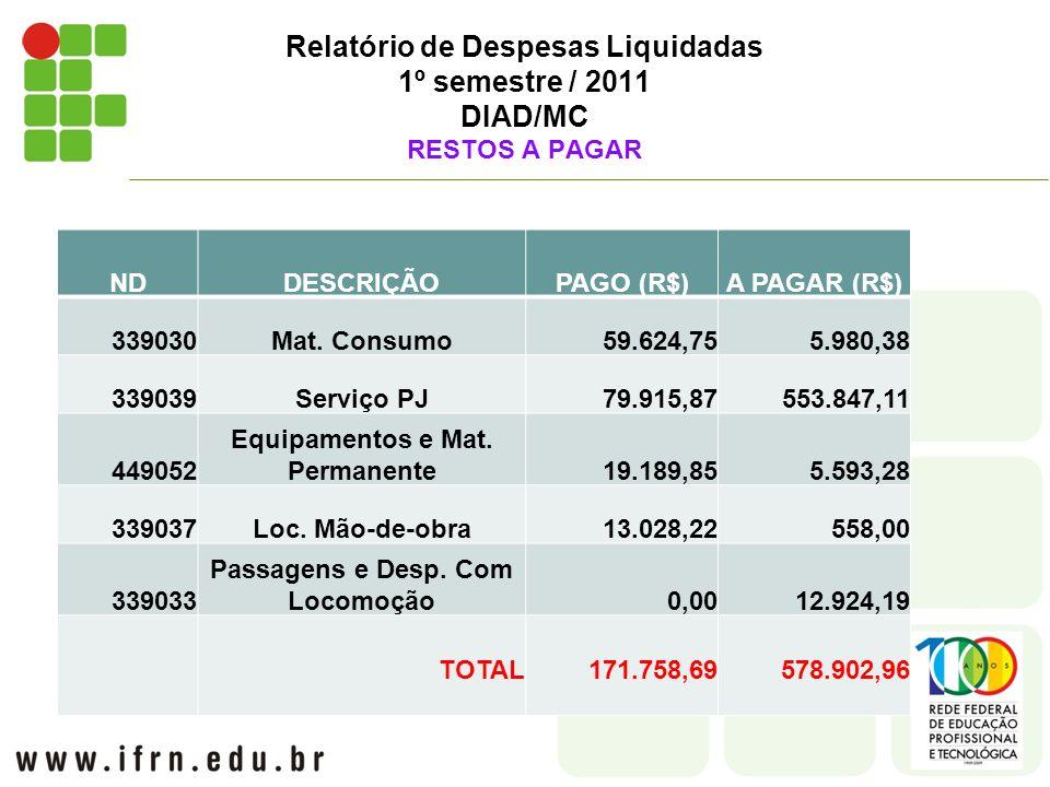 Relatório de Despesas Liquidadas 1º semestre / 2011 DIAD/MC RESTOS A PAGAR NDDESCRIÇÃOPAGO (R$)A PAGAR (R$) 339030Mat.
