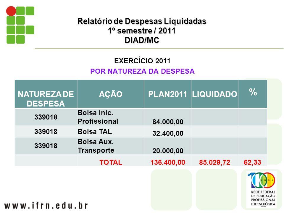 EXERCÍCIO 2011 POR NATUREZA DA DESPESA Relatório de Despesas Liquidadas 1º semestre / 2011 DIAD/MC NATUREZA DE DESPESA AÇÃOPLAN2011LIQUIDADO % 339018 Bolsa Inic.