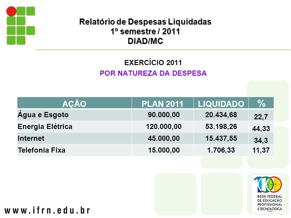 EXERCÍCIO 2011 POR NATUREZA DA DESPESA Relatório de Despesas Liquidadas 1º semestre / 2011 DIAD/MC AÇÃOPLAN 2011LIQUIDADO % Água e Esgoto 90.000,0020.434,68 22,7 Energia Elétrica 120.000,0053.198,26 44,33 Internet 45.000,0015.437,55 34,3 Telefonia Fixa 15.000,001.706,3311,37