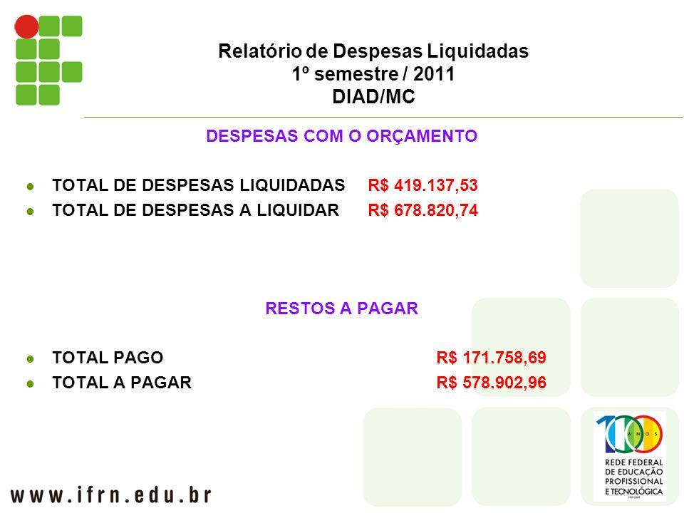 Relatório de Despesas Liquidadas 1º semestre / 2011 DIAD/MC DESPESAS COM O ORÇAMENTO TOTAL DE DESPESAS LIQUIDADAS R$ 419.137,53 TOTAL DE DESPESAS A LIQUIDARR$ 678.820,74 RESTOS A PAGAR TOTAL PAGOR$ 171.758,69 TOTAL A PAGARR$ 578.902,96