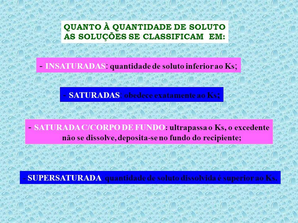 Classificação das soluções quanto a relação soluto x solvente Insaturada < saturada < supersaturada Com pouco com o valor bem mais que Soluto da Cs o