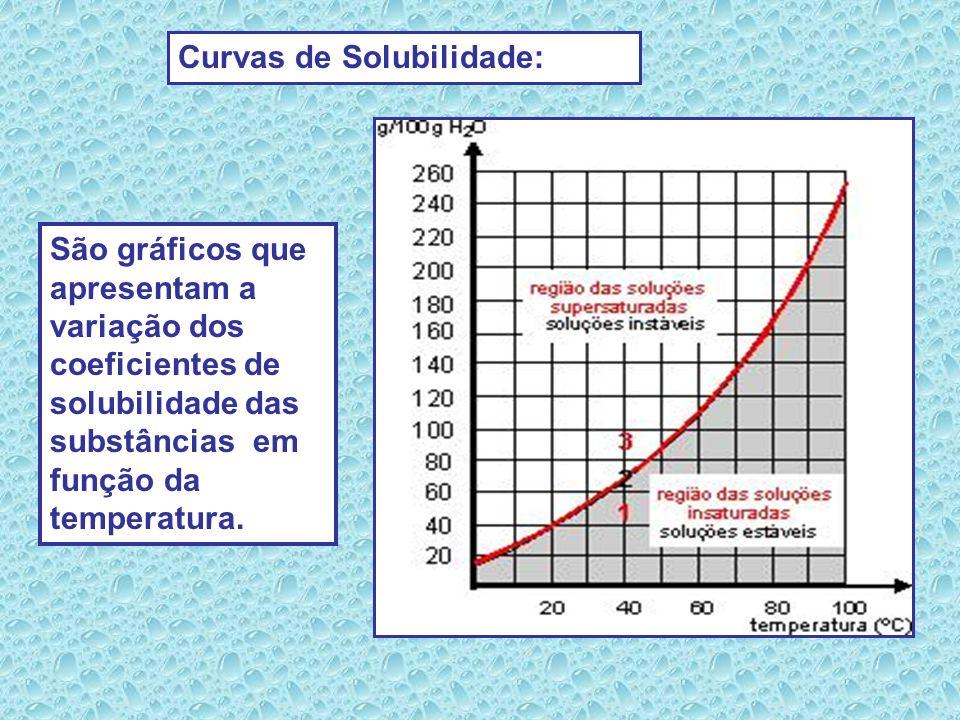 - SUPERSATURADA: quantidade de soluto dissolvida é superior ao Ks. QUANTO À QUANTIDADE DE SOLUTO AS SOLUÇÕES SE CLASSIFICAM EM: - INSATURADAS : quanti