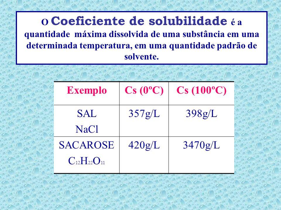 Porém, substâncias diferentes se dissolvem em quantidades diferentes em uma mesma quantidade de solvente na mesma temperatura. Isto depende do Coefici