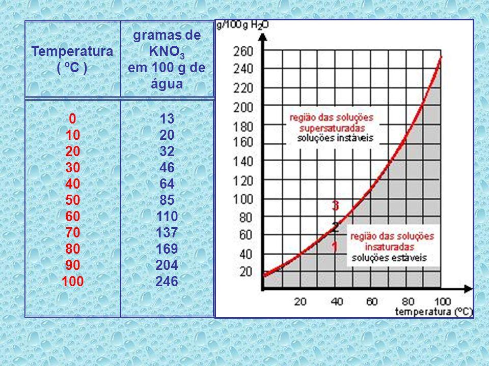 São gráficos que apresentam a variação dos coeficientes de solubilidade das substâncias em função da temperatura. Curvas de Solubilidade: