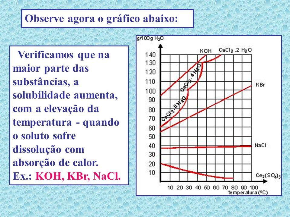 Temperatura ( ºC ) gramas de KNO 3 em 100 g de água 0 10 20 30 40 50 60 70 80 90 100 13 20 32 46 64 85 110 137 169 204 246