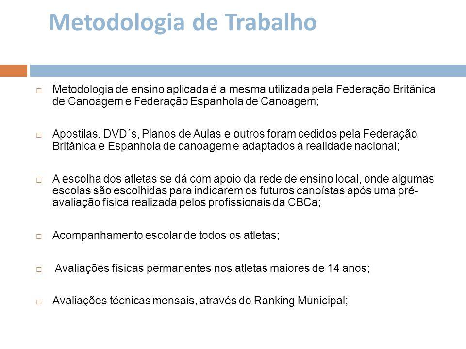 Metodologia de Trabalho Metodologia de ensino aplicada é a mesma utilizada pela Federação Britânica de Canoagem e Federação Espanhola de Canoagem; Apo
