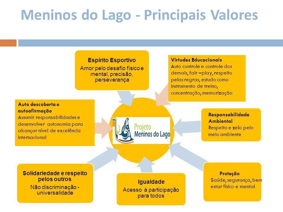 Meninos do Lago - Principais Valores Espírito Esportivo Amor pelo desafio físico e mental, precisão, perseverança Igualdade Acesso à participação para