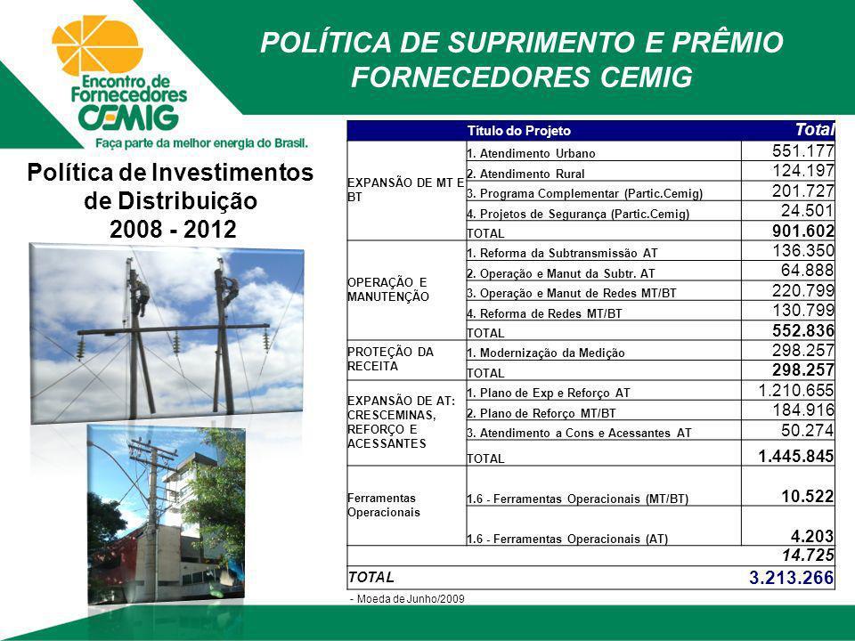 Título do Projeto Total EXPANSÃO DE MT E BT 1. Atendimento Urbano 551.177 2. Atendimento Rural 124.197 3. Programa Complementar (Partic.Cemig) 201.727