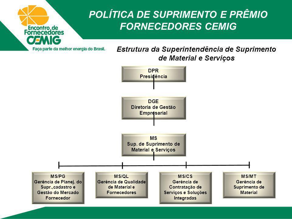 Estrutura da Superintendência de Suprimento de Material e Serviços DPR Presidência DGE Diretoria de Gestão Empresarial MS Sup. de Suprimento de Materi