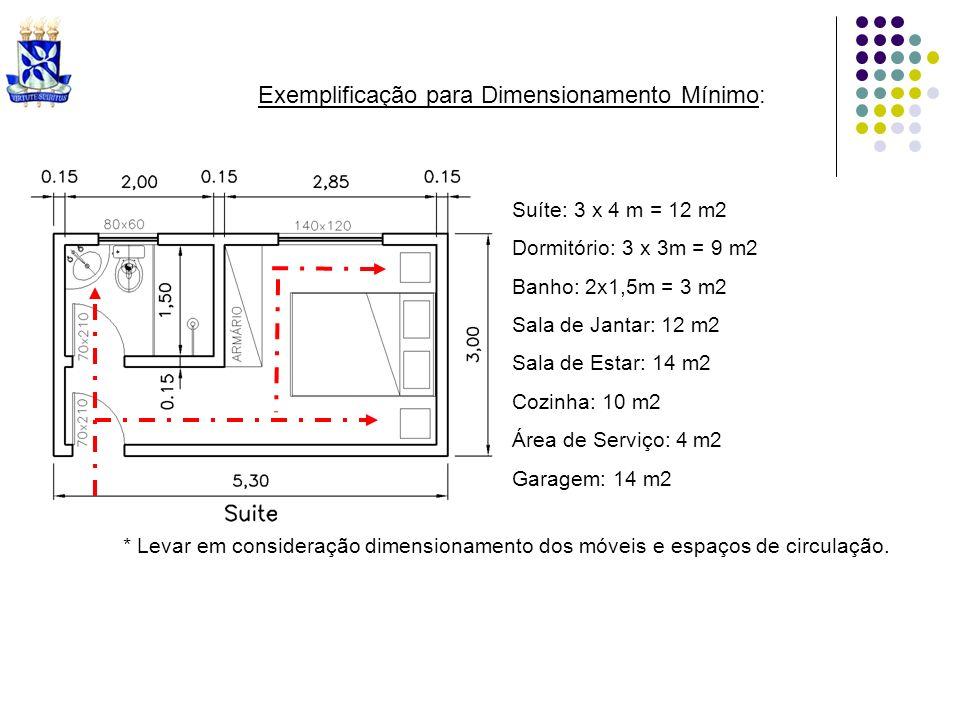 Exemplificação para Dimensionamento Mínimo: Suíte: 3 x 4 m = 12 m2 Dormitório: 3 x 3m = 9 m2 Banho: 2x1,5m = 3 m2 Sala de Jantar: 12 m2 Sala de Estar: