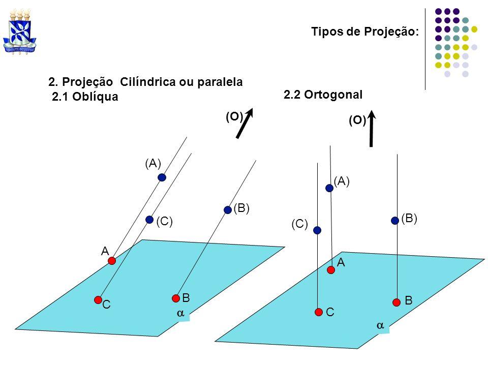 2. Projeção Cilíndrica ou paralela 2.1 Oblíqua 2.2 Ortogonal (A) (B) (C) A B C (O) (A) (B) (C) A B C Tipos de Projeção: