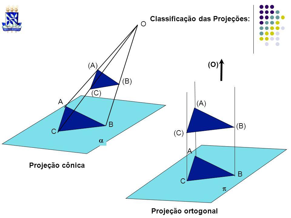 Classificação das Projeções: (A) (B) (C) A B C O A B C (A) (B) (C) (O) Projeção cônica Projeção ortogonal