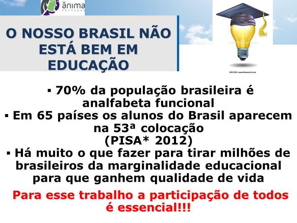 O NOSSO BRASIL NÃO ESTÁ BEM EM EDUCAÇÃO 70% da população brasileira é analfabeta funcional Em 65 países os alunos do Brasil aparecem na 53ª colocação
