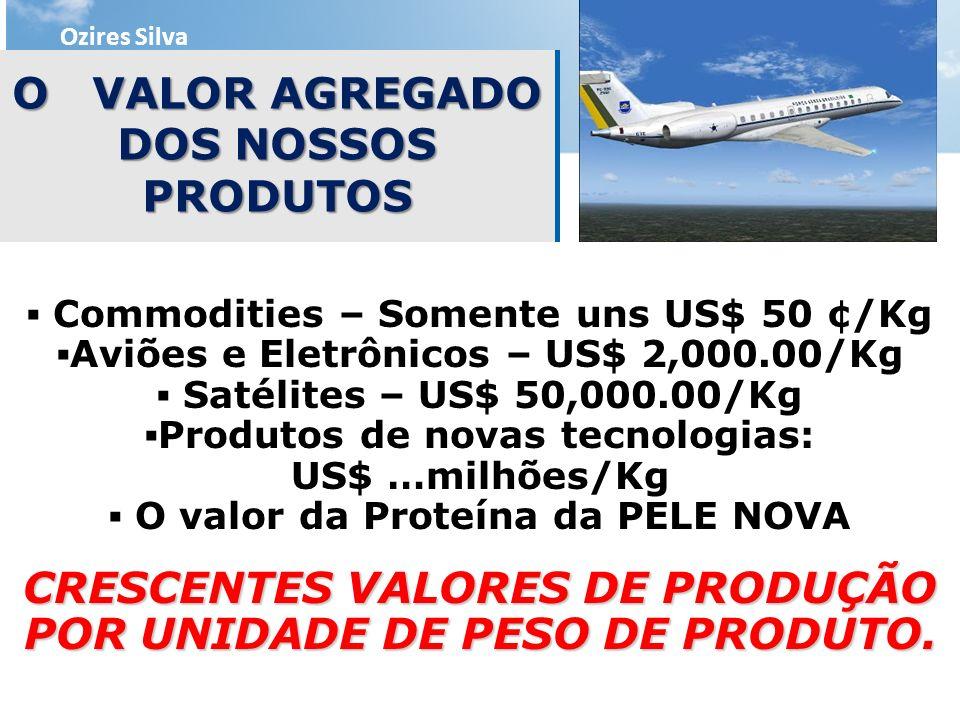 O VALOR AGREGADO DOS NOSSOS PRODUTOS Ozires Silva Commodities – Somente uns US$ 50 ¢/Kg Aviões e Eletrônicos – US$ 2,000.00/Kg Satélites – US$ 50,000.