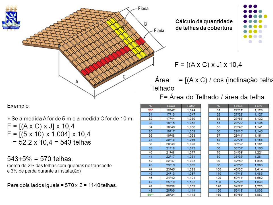 Exemplo: » Se a medida A for de 5 m e a medida C for de 10 m: F = [(A x C) x J] x 10,4 F = [(5 x 10) x 1.004] x 10,4 = 52,2 x 10,4 = 543 telhas 543+5%