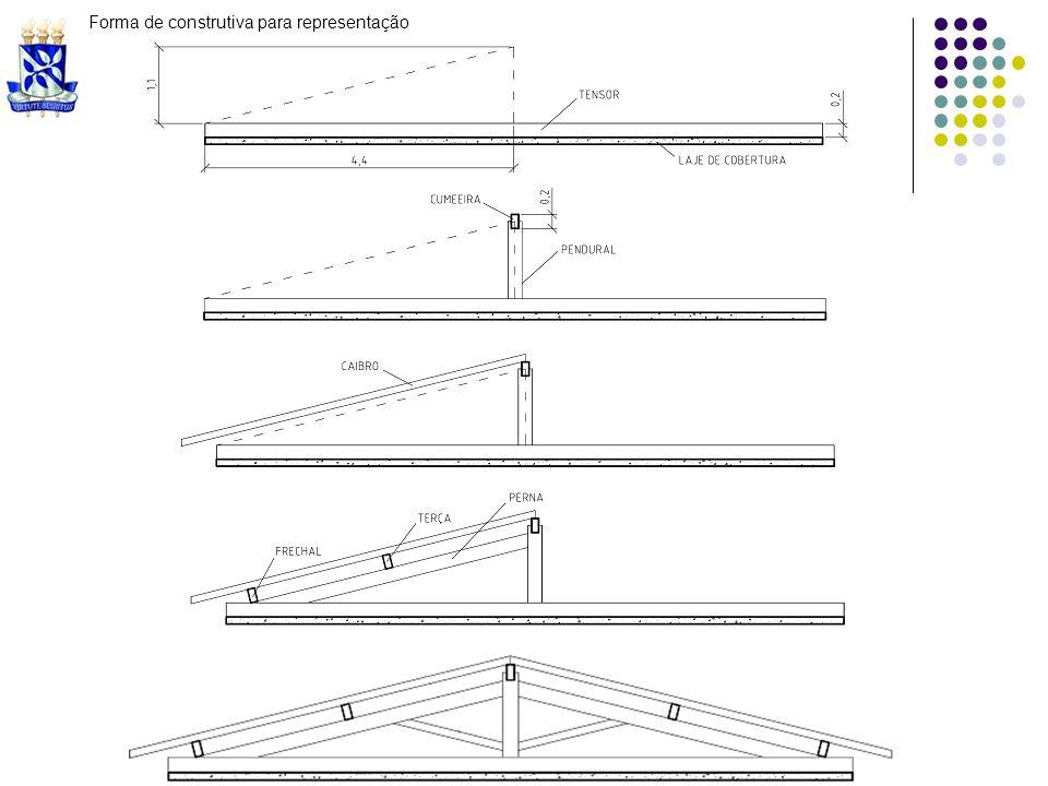 Forma de construtiva para representação