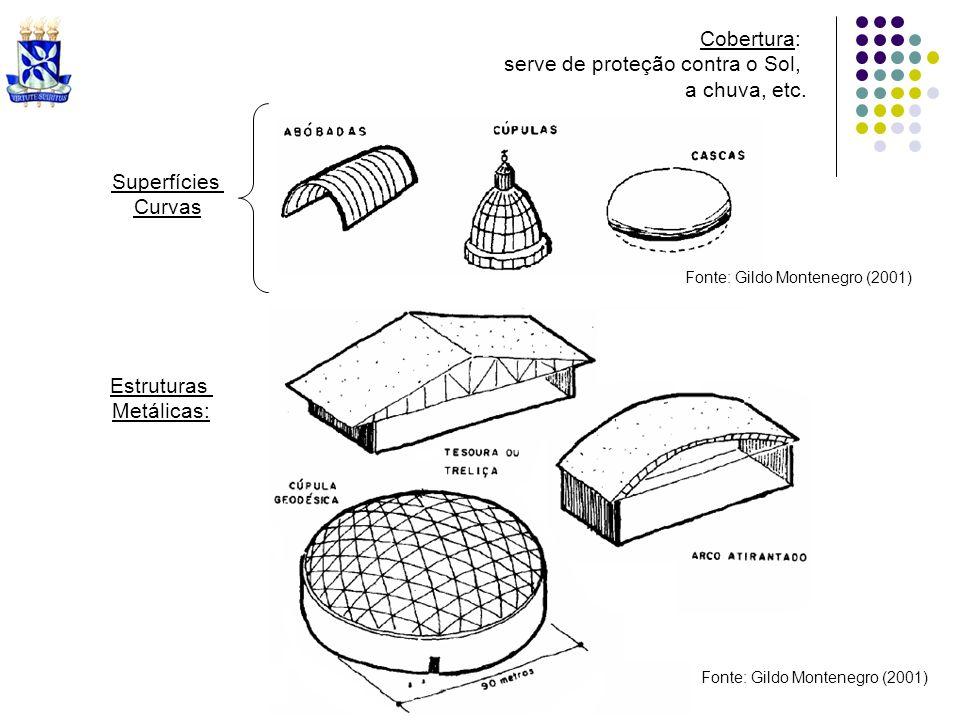 Cobertura: serve de proteção contra o Sol, a chuva, etc. Superfícies Curvas Fonte: Gildo Montenegro (2001) Estruturas Metálicas: Fonte: Gildo Monteneg
