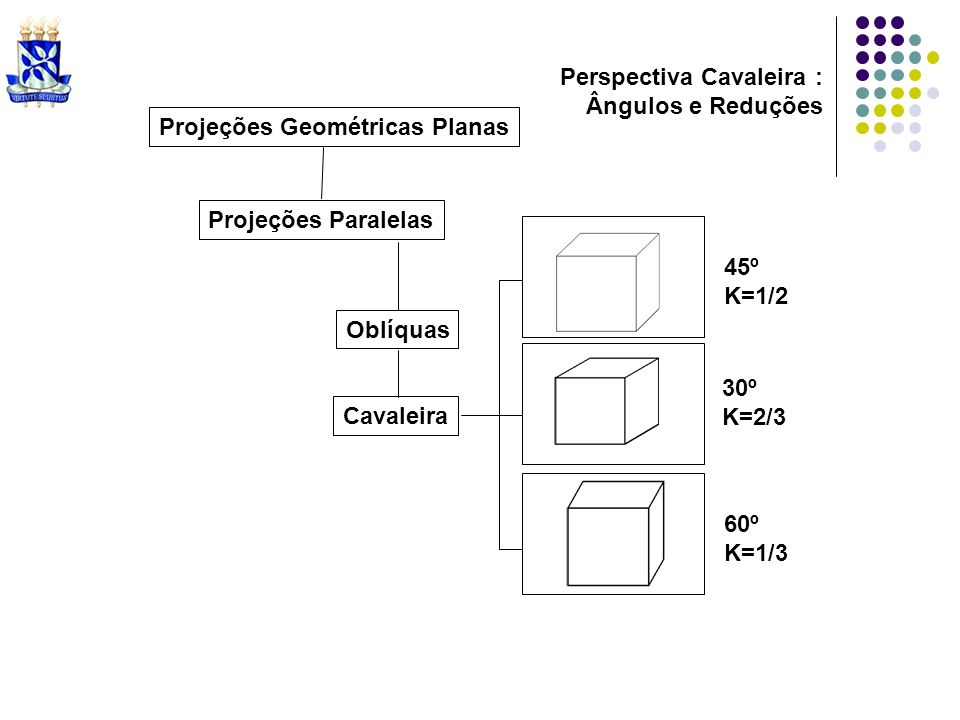 Projeções Geométricas Planas Projeções Paralelas Oblíquas Cavaleira 30º K=2/3 45º K=1/2 60º K=1/3 Perspectiva Cavaleira : Ângulos e Reduções