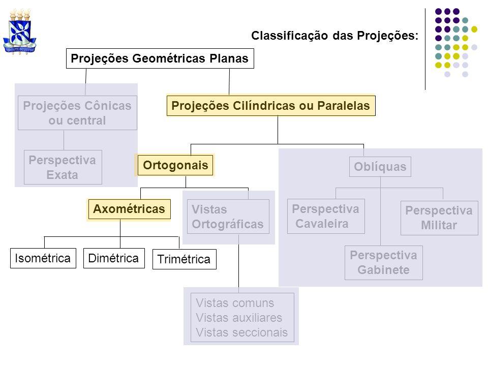 Projeções Geométricas Planas Projeções Cilíndricas ou Paralelas Ortogonais Oblíquas Axométricas Perspectiva Cavaleira Projeções Cônicas ou central Per