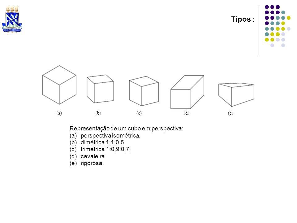 Tipos : (a)(b) (c) (d) (e) Representação de um cubo em perspectiva: (a)perspectiva isométrica, (b)dimétrica 1:1:0,5, (c)trimétrica 1:0,9:0,7, (d)caval