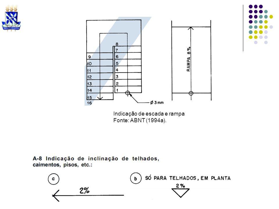 Indicação de cotas de nível. Fonte: ABNT (1994a). Indicação de cortes. Fonte: ABNT (1994a).