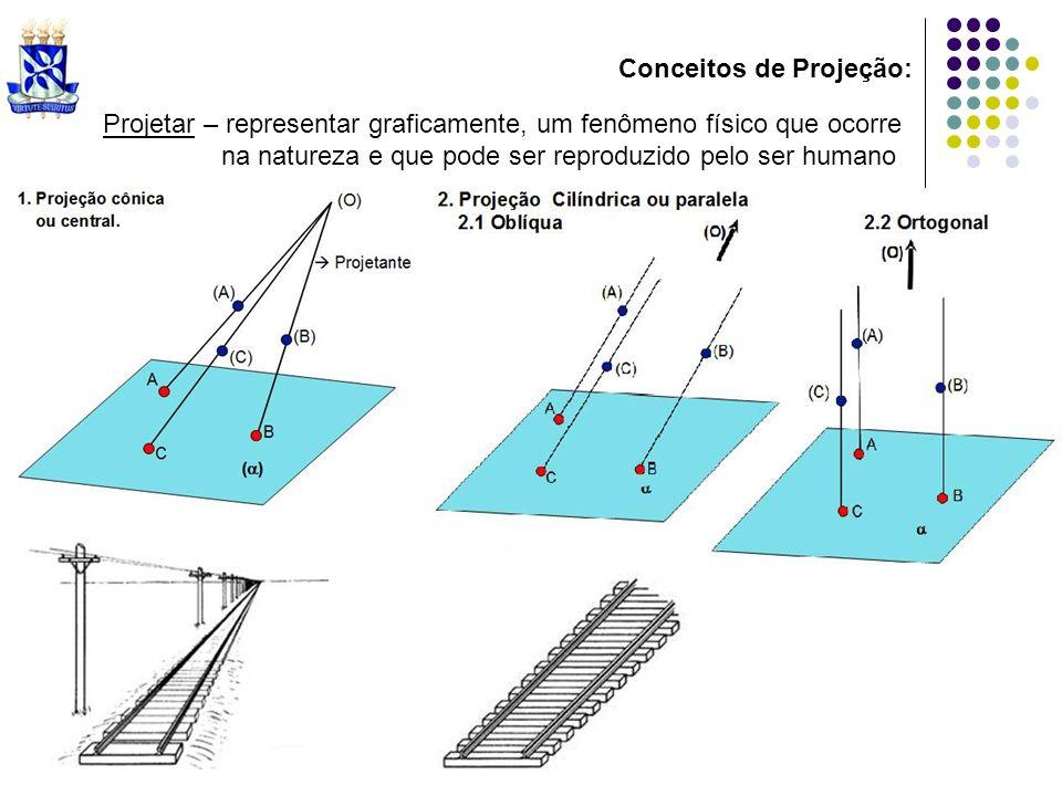 Conceitos de Projeção: Projetar – representar graficamente, um fenômeno físico que ocorre na natureza e que pode ser reproduzido pelo ser humano