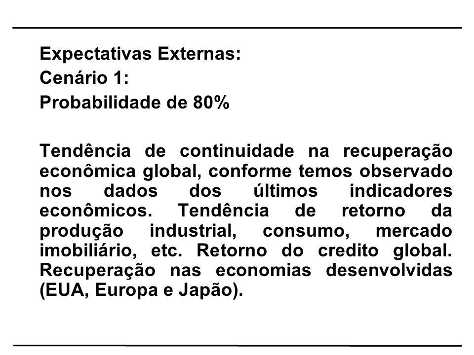 Expectativas Externas: Cenário 1: Probabilidade de 80% Tendência de continuidade na recuperação econômica global, conforme temos observado nos dados d