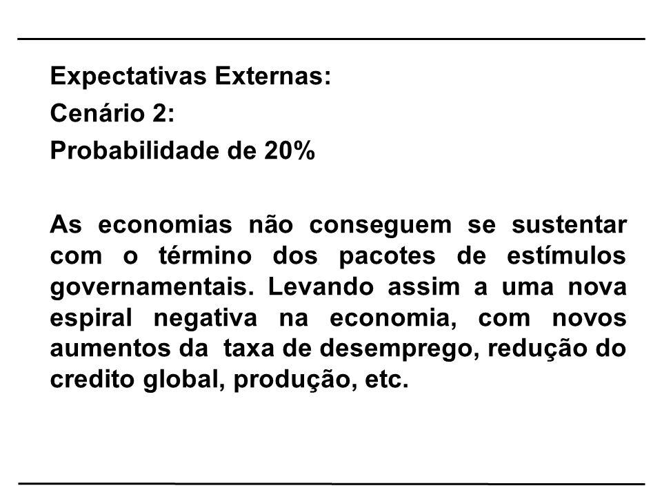 Expectativas Externas: Cenário 2: Probabilidade de 20% As economias não conseguem se sustentar com o término dos pacotes de estímulos governamentais.