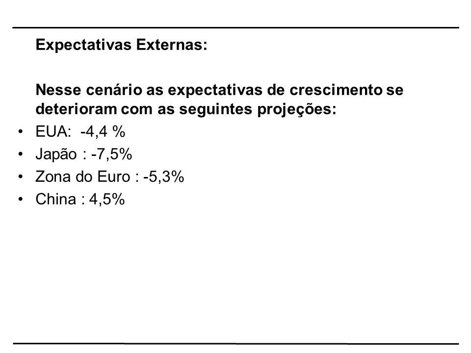 Expectativas Externas: Nesse cenário as expectativas de crescimento se deterioram com as seguintes projeções: EUA: -4,4 % Japão : -7,5% Zona do Euro :